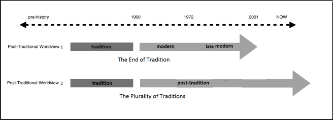 end of traditions
